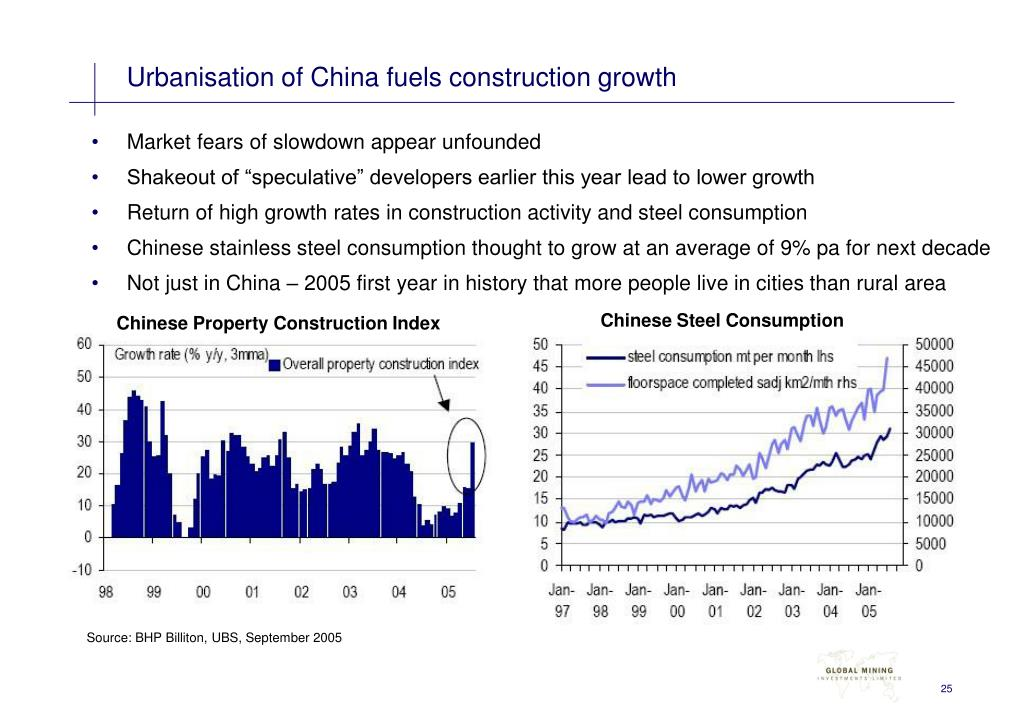 Urbanisation of China fuels construction growth