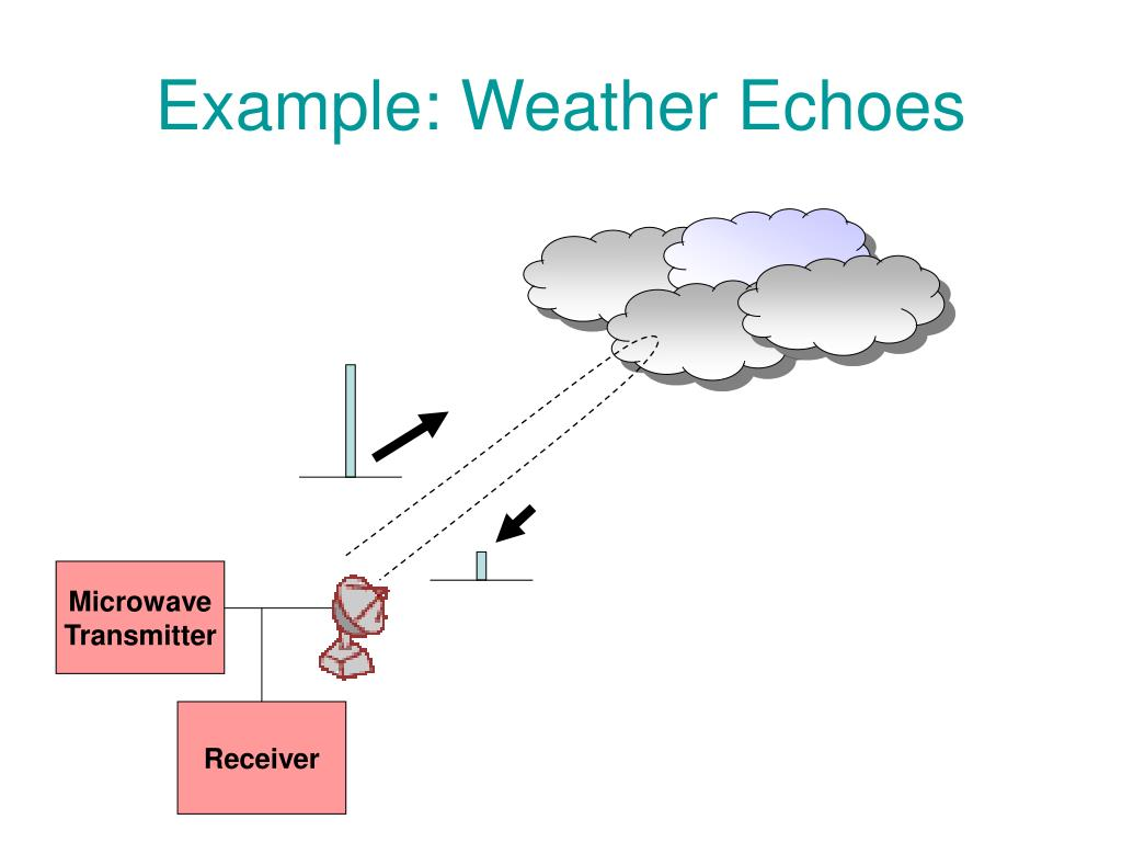 Example: Weather Echoes