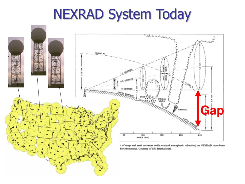 NEXRAD System Today