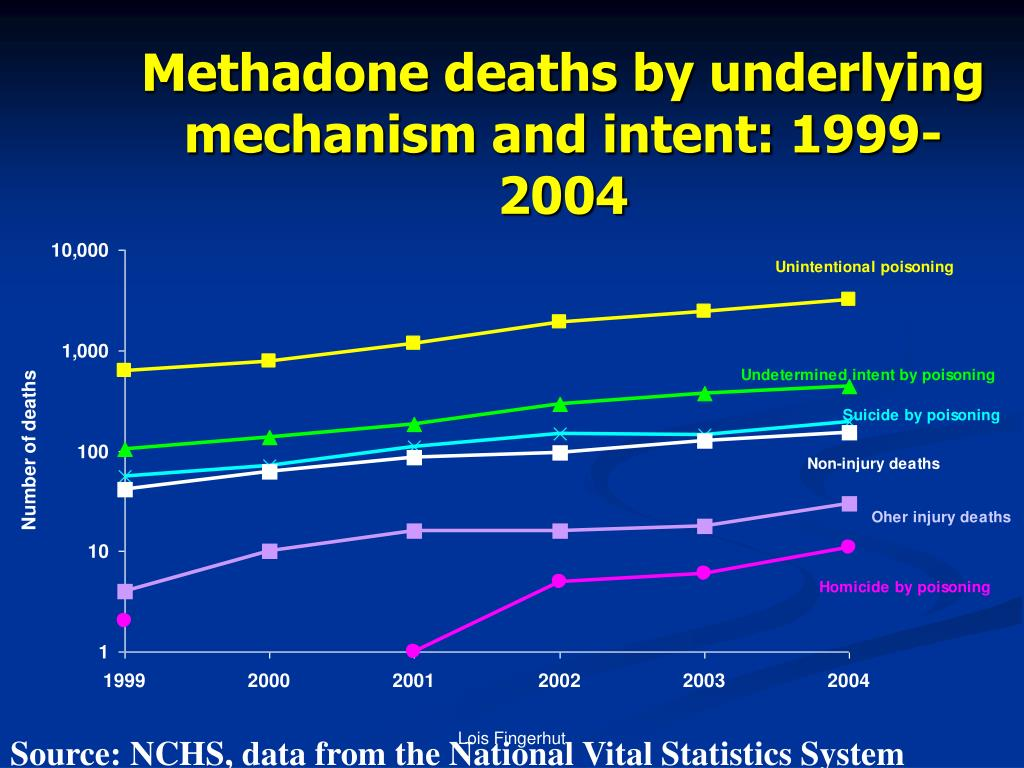 Methadone deaths by underlying mechanism and intent: 1999-2004