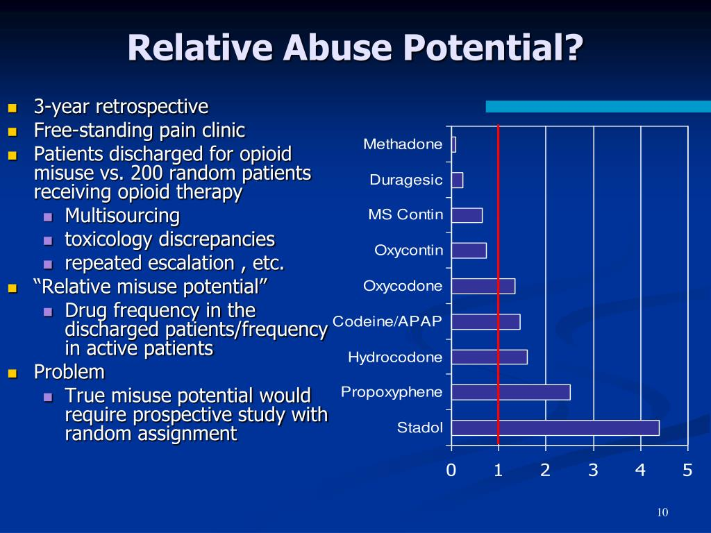 Relative Abuse Potential?