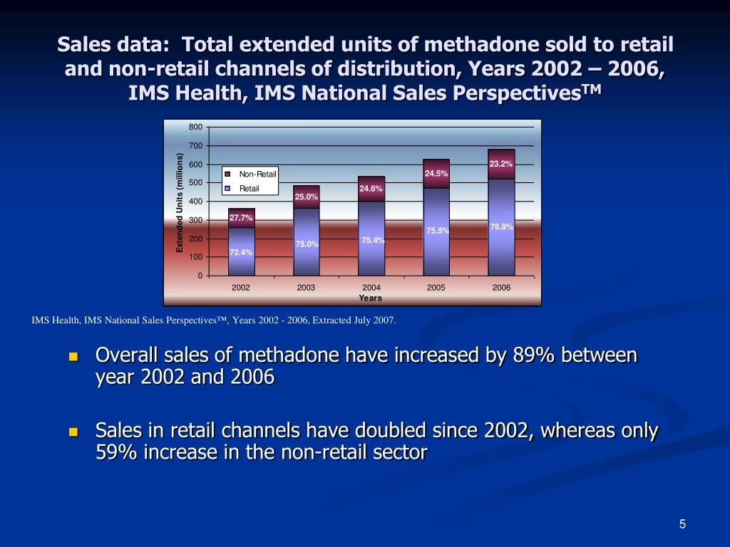 Sales data:  Total extended units of methadone sold to retail and non-retail channels of distribution, Years 2002 – 2006, IMS Health, IMS National Sales Perspectives