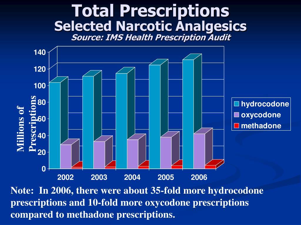 Total Prescriptions