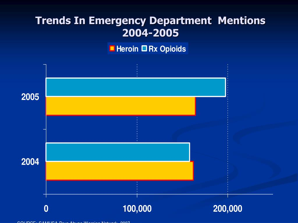 Trends In Emergency Department  Mentions
