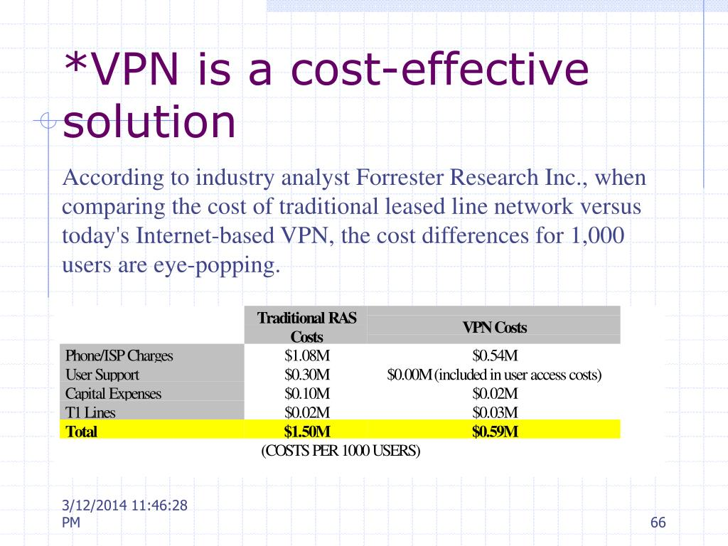 *VPN is a cost-effective solution