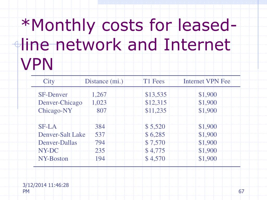 *Monthly costs for leased-line network and Internet VPN