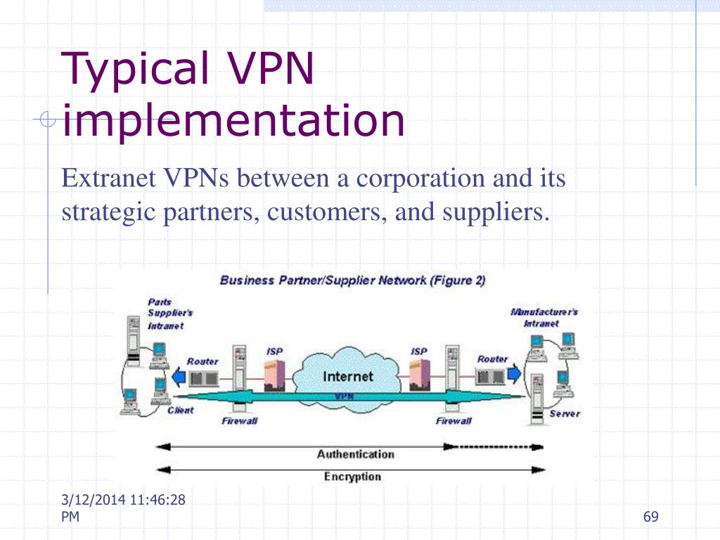Typical VPN implementation