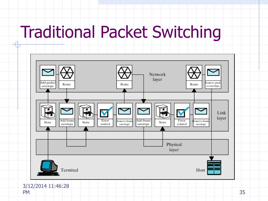 Traditional Packet Switching