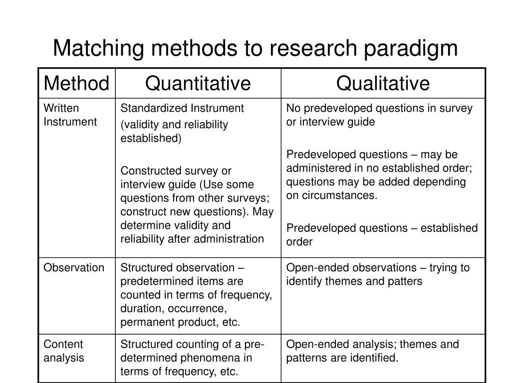 PPT - Methodology PowerPoint Presentation - ID:437905