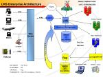 lms enterprise architecture