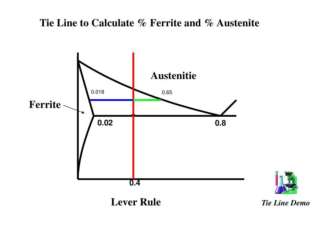 Tie Line to Calculate % Ferrite and % Austenite