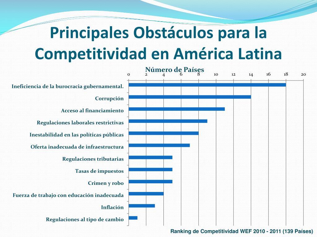 Principales Obstáculos para la Competitividad en América Latina