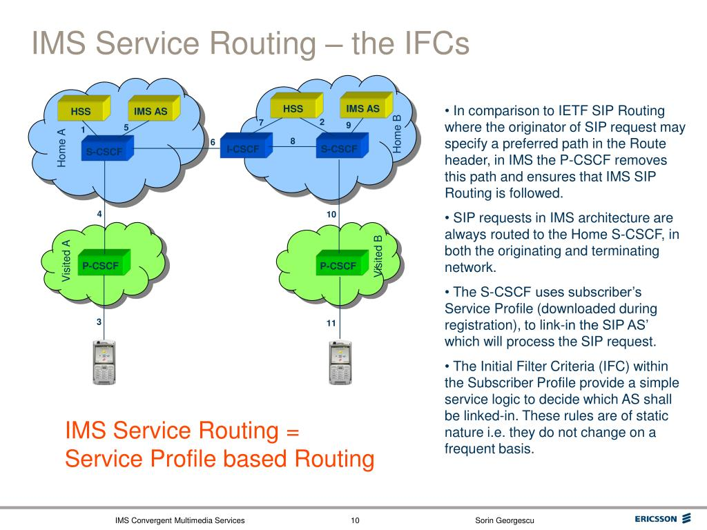 IMS Service Routing – the IFCs