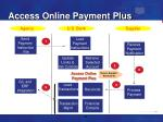 access online payment plus22