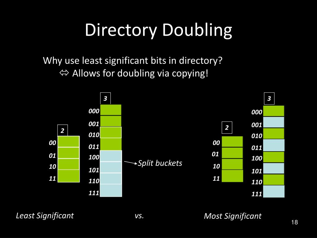 Directory Doubling