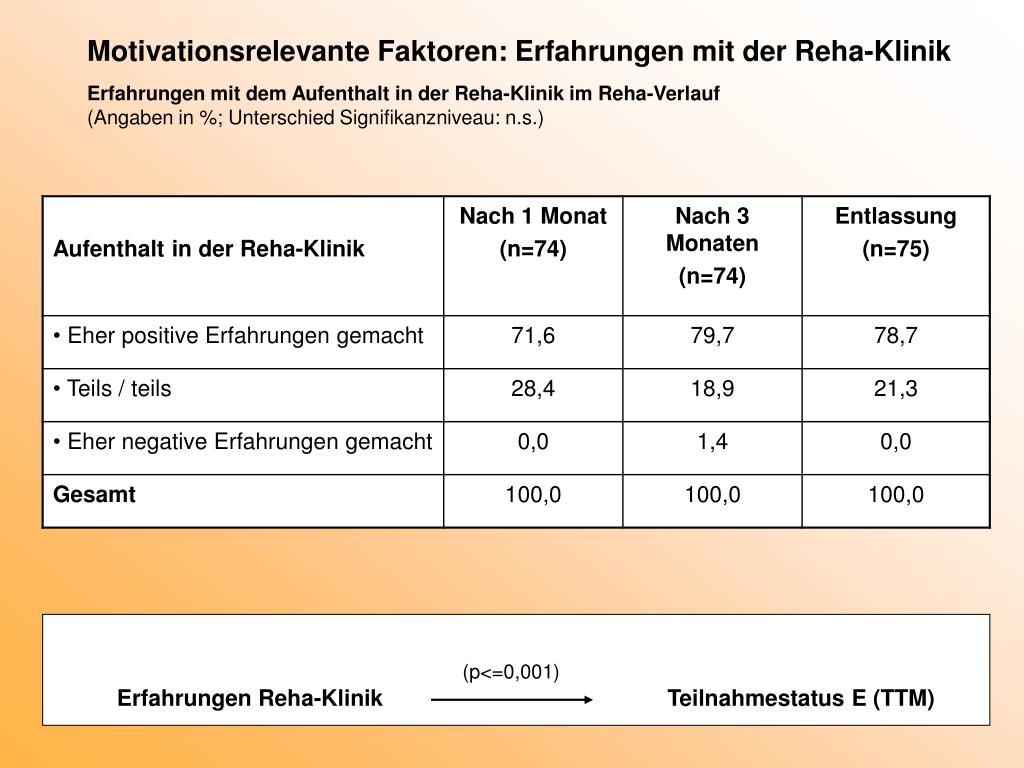 Motivationsrelevante Faktoren: Erfahrungen mit der Reha-Klinik