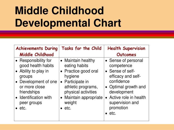 Childhood Development Charts Timiznceptzmusic