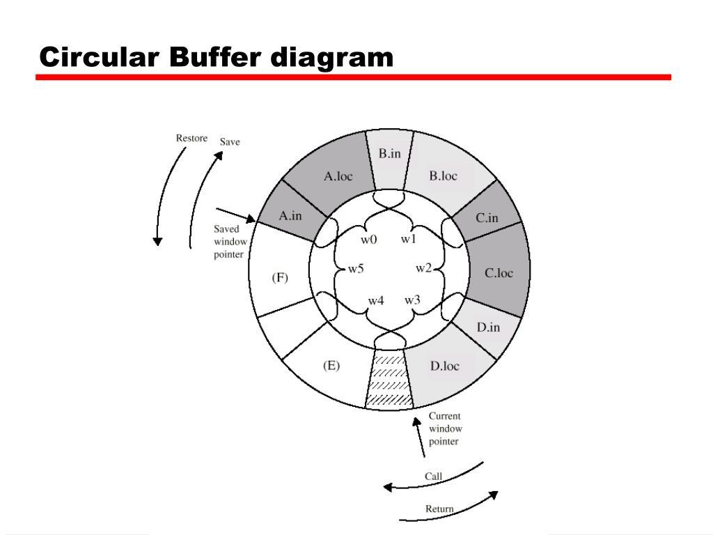 Circular Buffer diagram