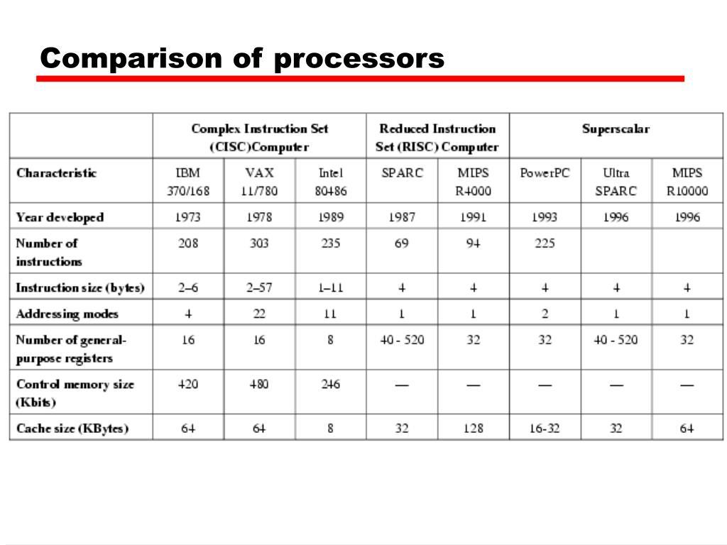 Comparison of processors