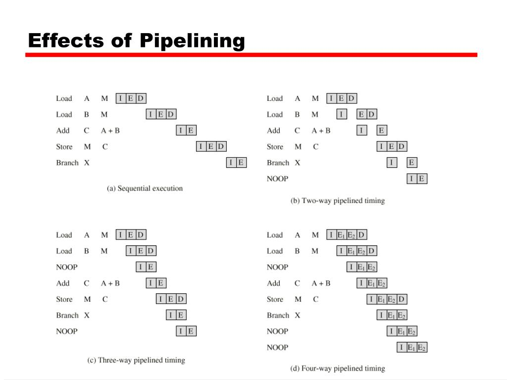 Effects of Pipelining