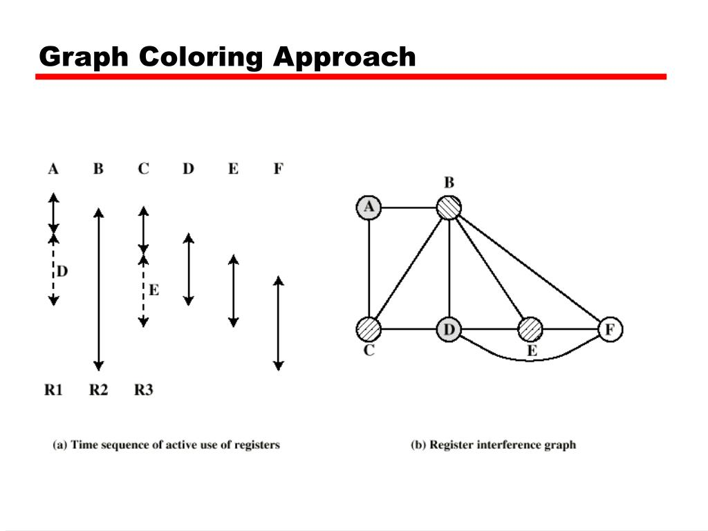 Graph Coloring Approach