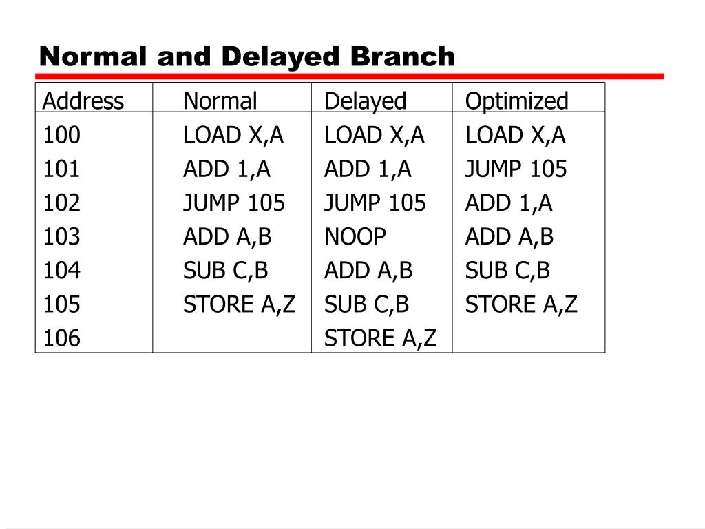 Normal and Delayed Branch