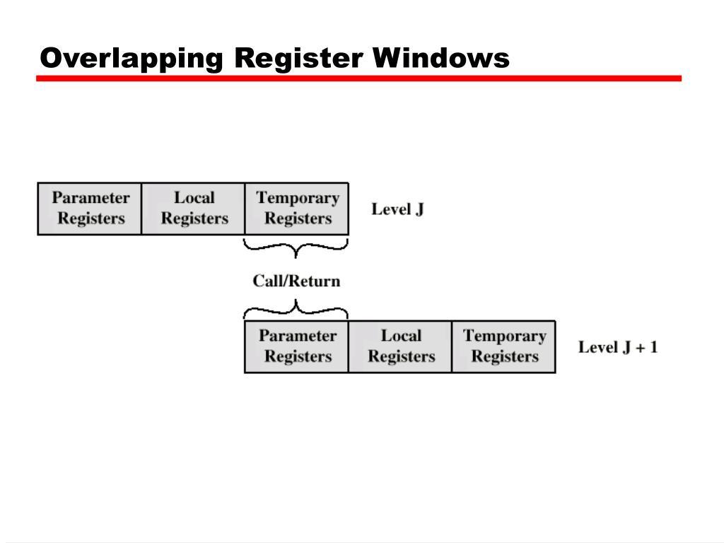 Overlapping Register Windows
