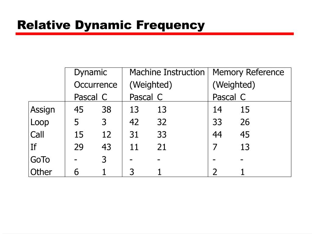 Relative Dynamic Frequency