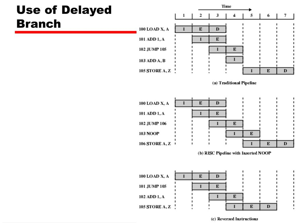 Use of Delayed