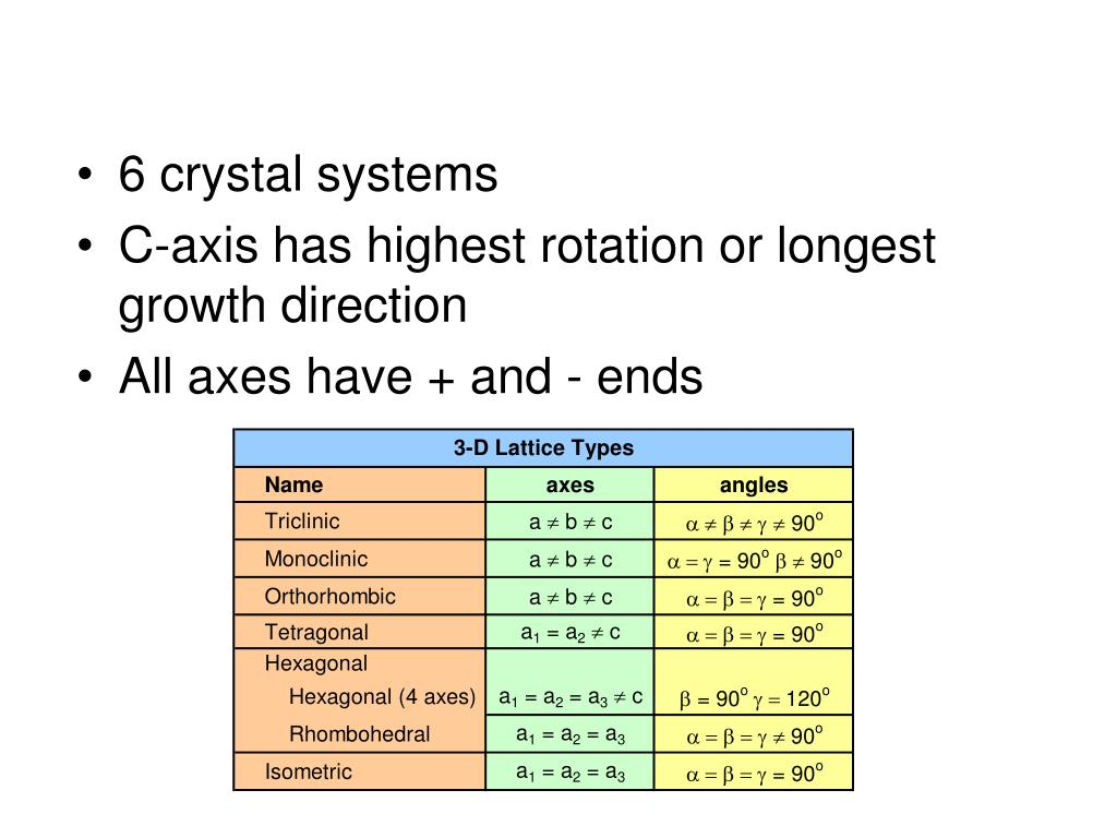 6 crystal systems