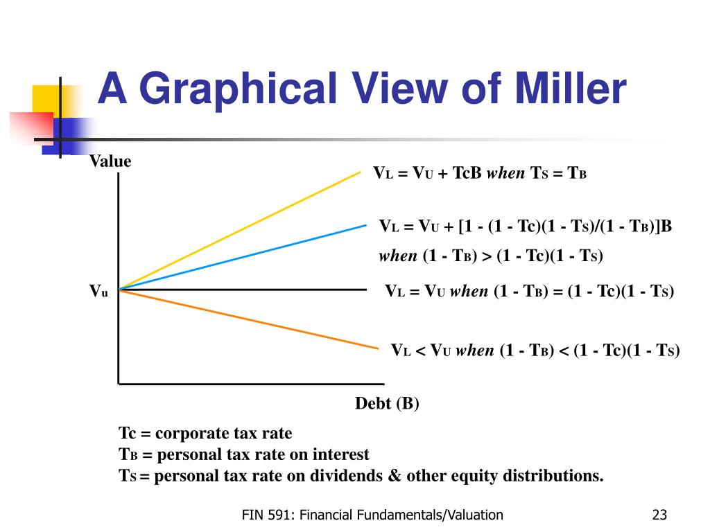 A Graphical View of Miller
