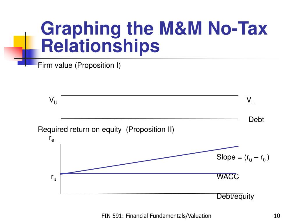 Graphing the M&M No-Tax Relationships