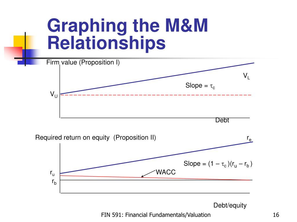 Graphing the M&M Relationships