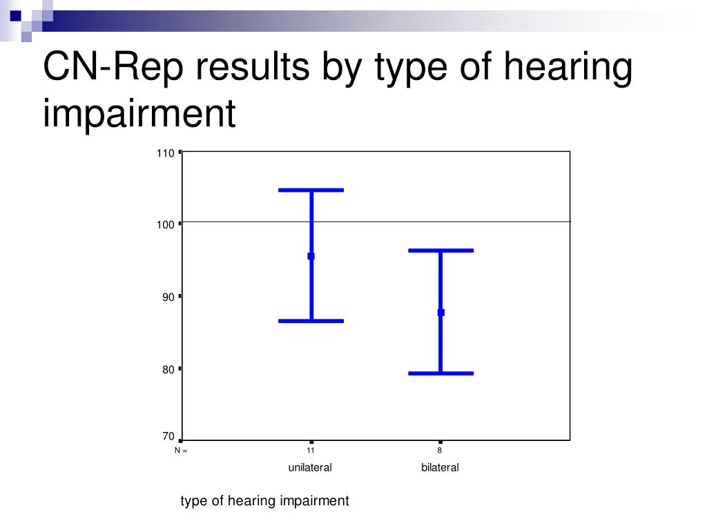 CN-Rep results by type of hearing impairment