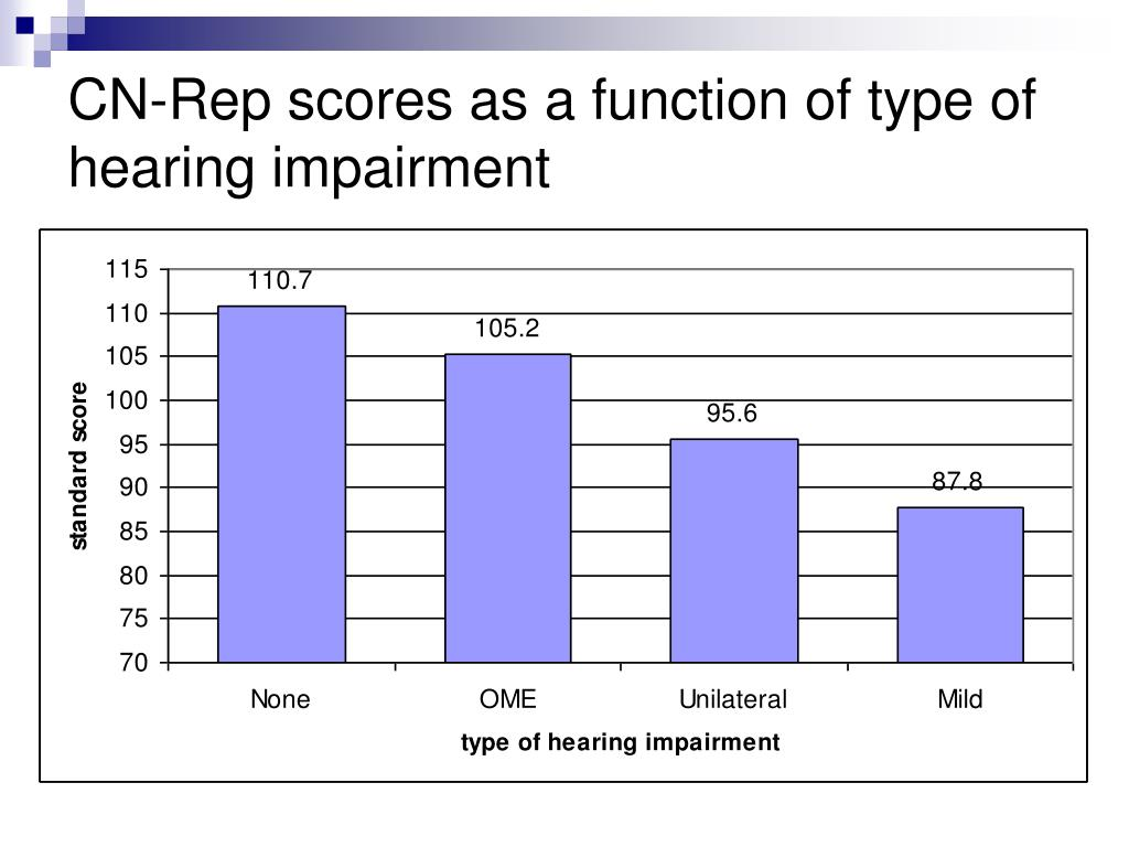 CN-Rep scores as a function of type of hearing impairment