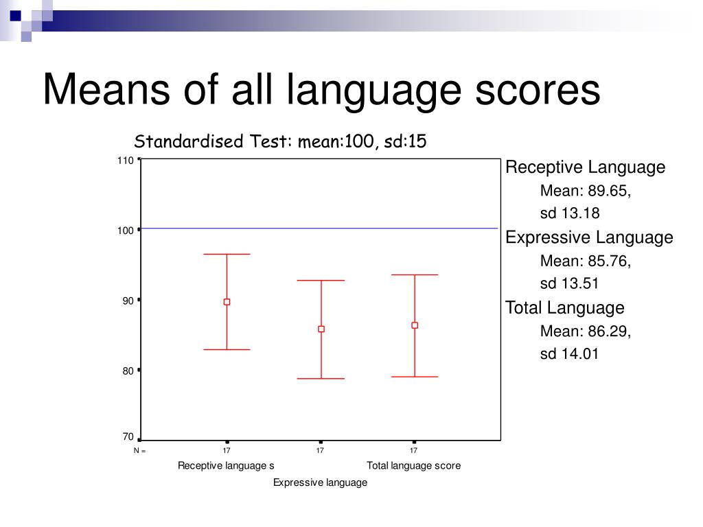 Means of all language scores