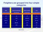 freighters are grouped into four simple categories