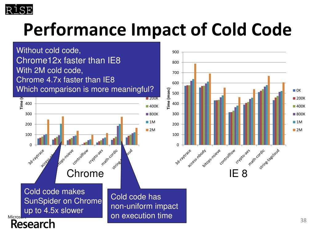 Performance Impact of Cold Code