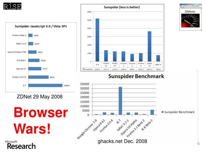 ZDNet 29 May 2008