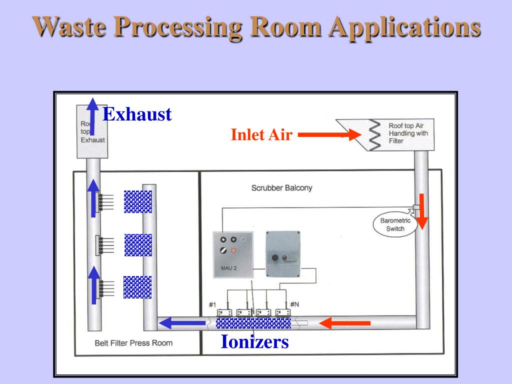 Waste Processing Room Applications