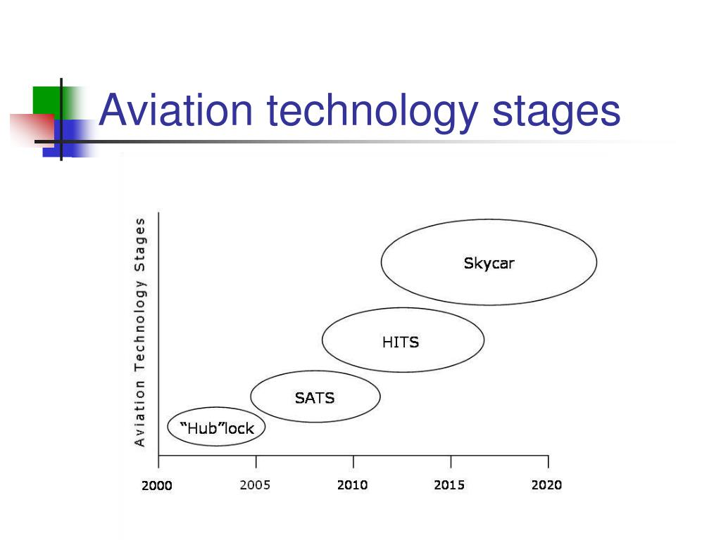 Aviation technology stages