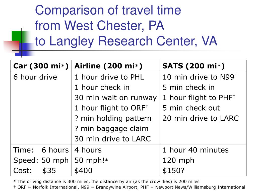 Comparison of travel time