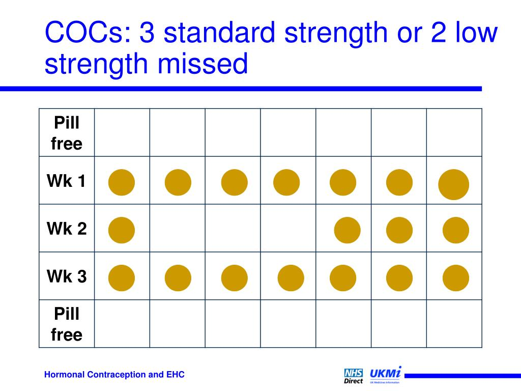 COCs: 3 standard strength or 2 low strength missed