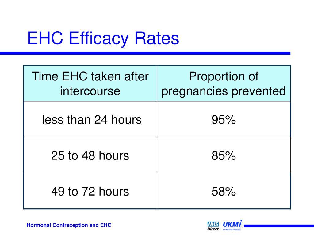 EHC Efficacy Rates