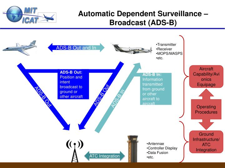 automatic dependent survelliance broadcast human factors in The faa's flight standards service (afs) has created opspec/mspec/loa a153, a new and more efficient operations authorization for us-registered aircraft in order to comply with early automatic dependent surveillance - broadcast (ads-b) directives mandated by a growing number of other countries.