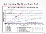 risk modeling mid air vs single craft