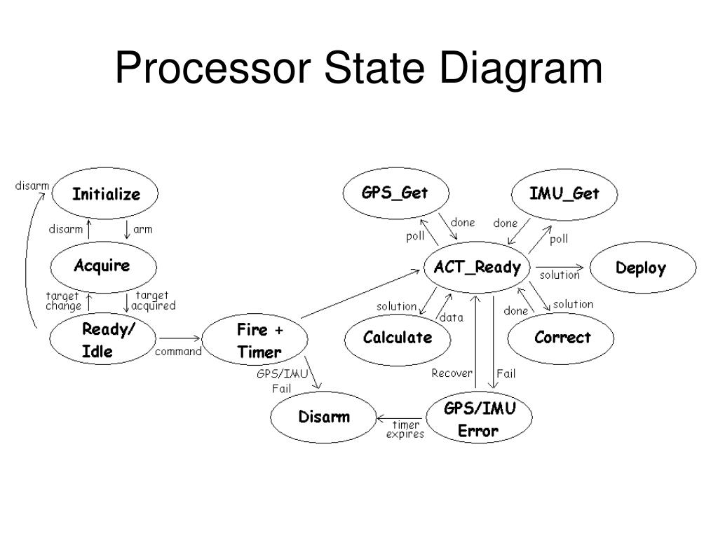 Processor State Diagram