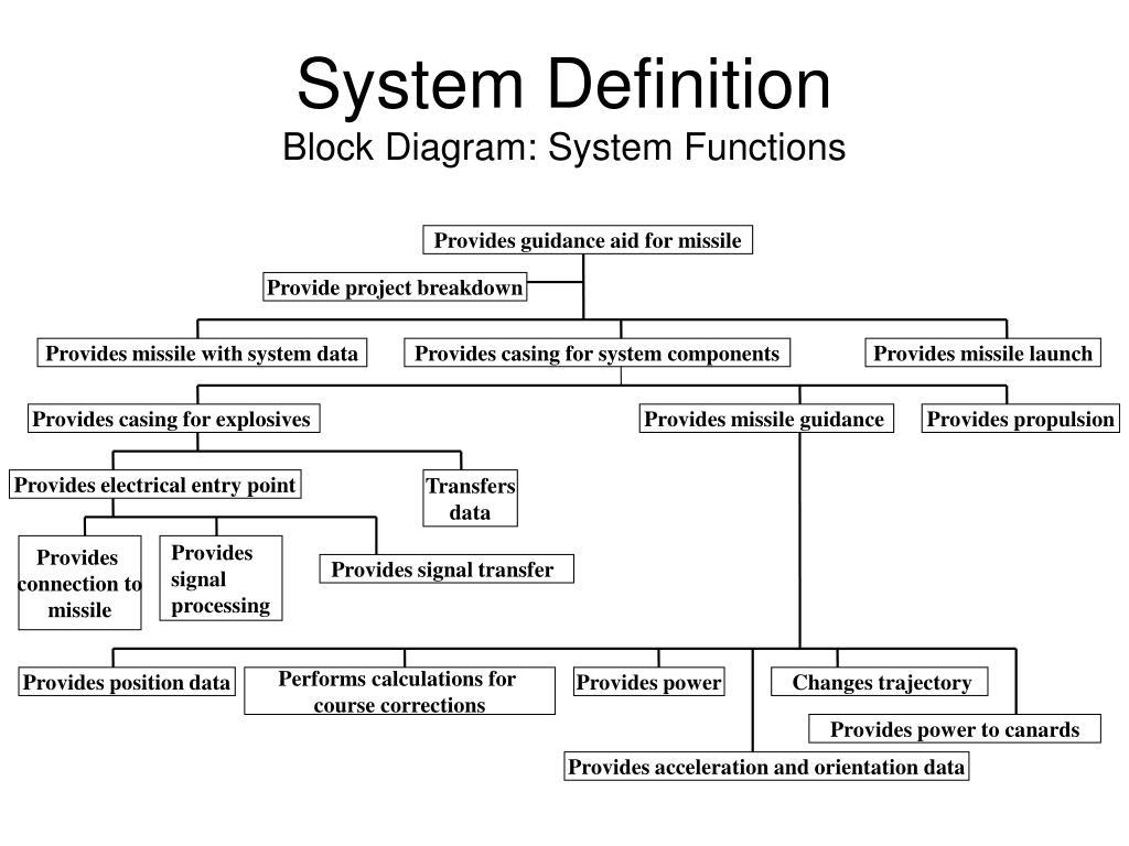 System Definition