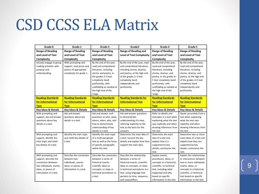 CSD CCSS ELA Matrix