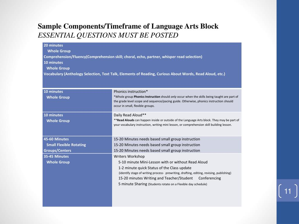 Sample Components/Timeframe of Language Arts Block